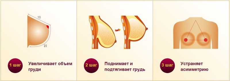 Bust Cream Spa для увеличения груди